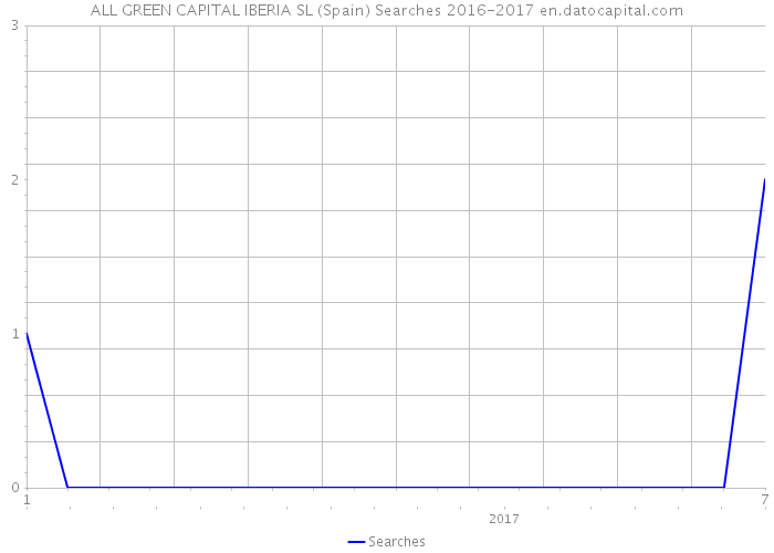 ALL GREEN CAPITAL IBERIA SL (Spain) Searches #TIEMPO#